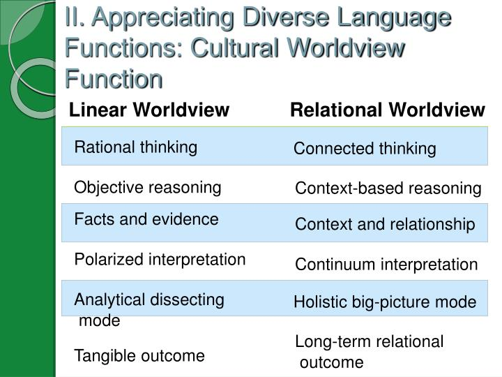 II. Appreciating Diverse Language Functions: Cultural Worldview Function