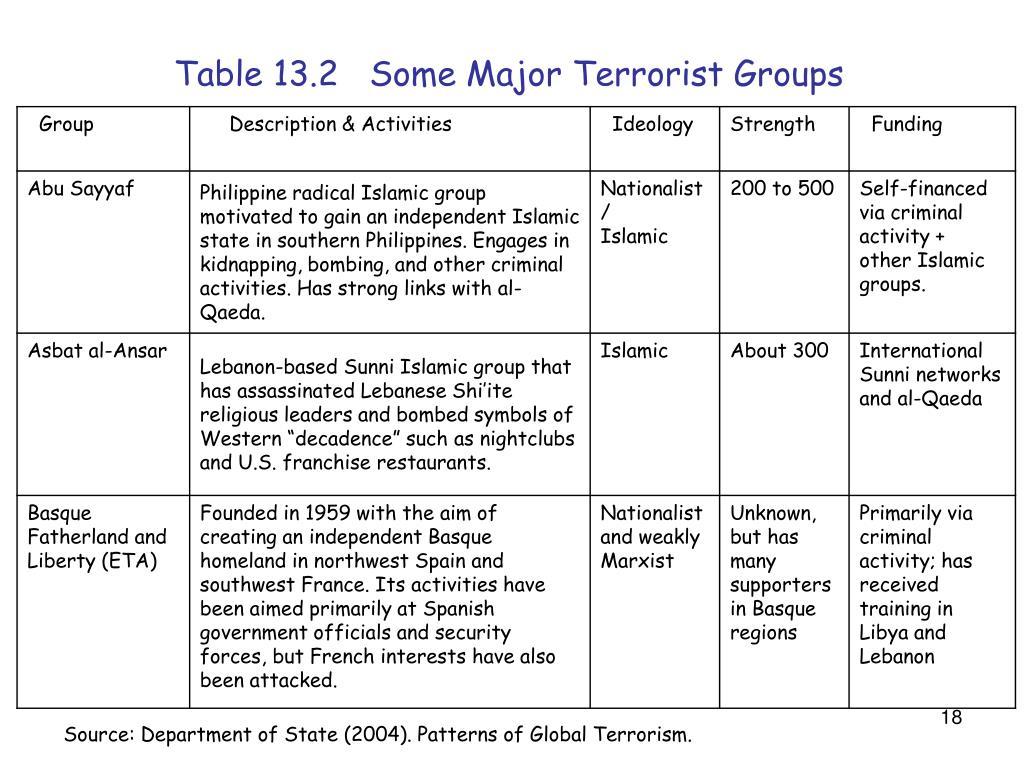 Table 13.2   Some Major Terrorist Groups