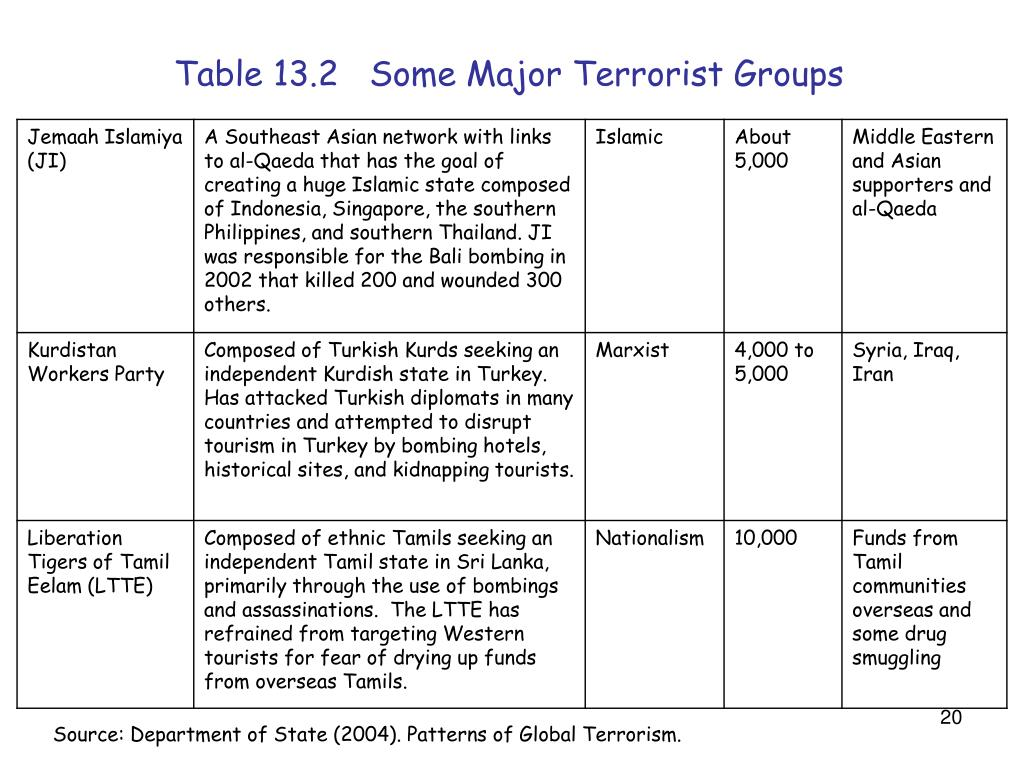 Table 13.2   Some Major Terrorist Groups