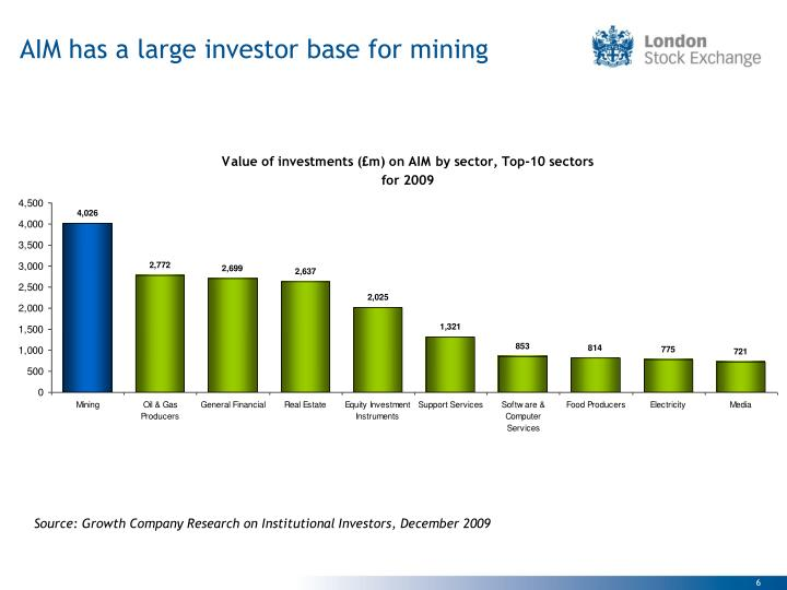 AIM has a large investor base for mining