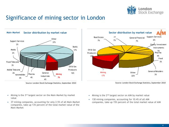 Significance of mining sector in London