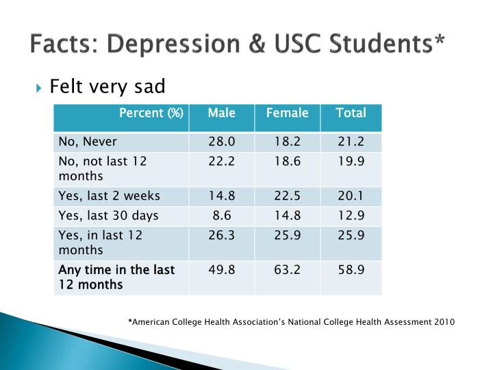 Facts: Depression & USC Students*