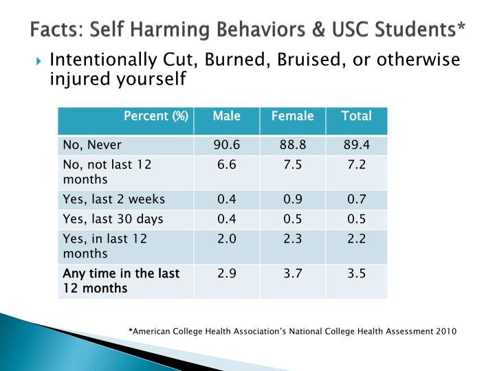 Facts: Self Harming Behaviors & USC Students*