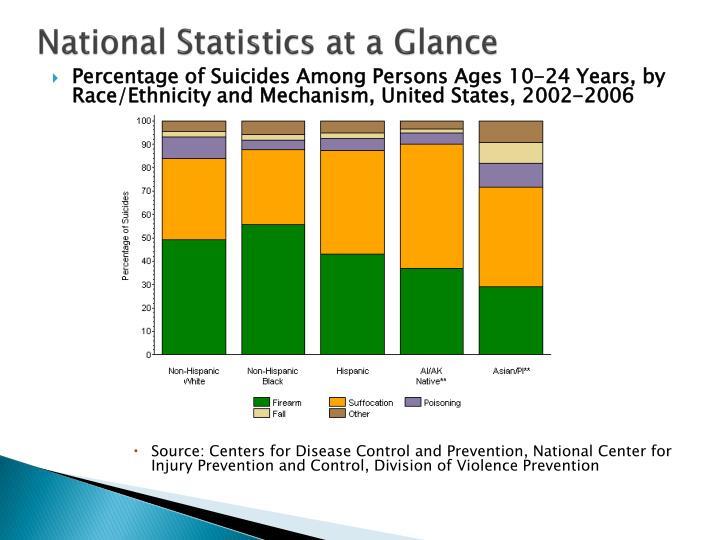 National Statistics at a Glance