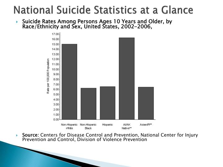 National Suicide Statistics at a Glance