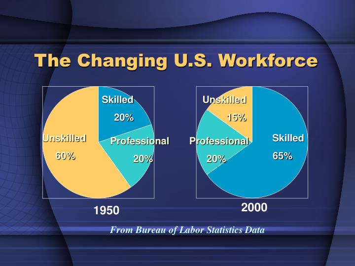 The Changing U.S. Workforce