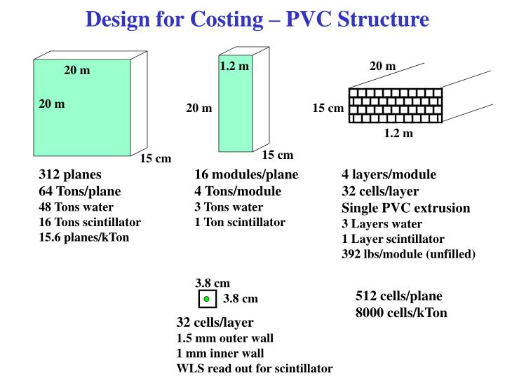 Design for costing pvc structure