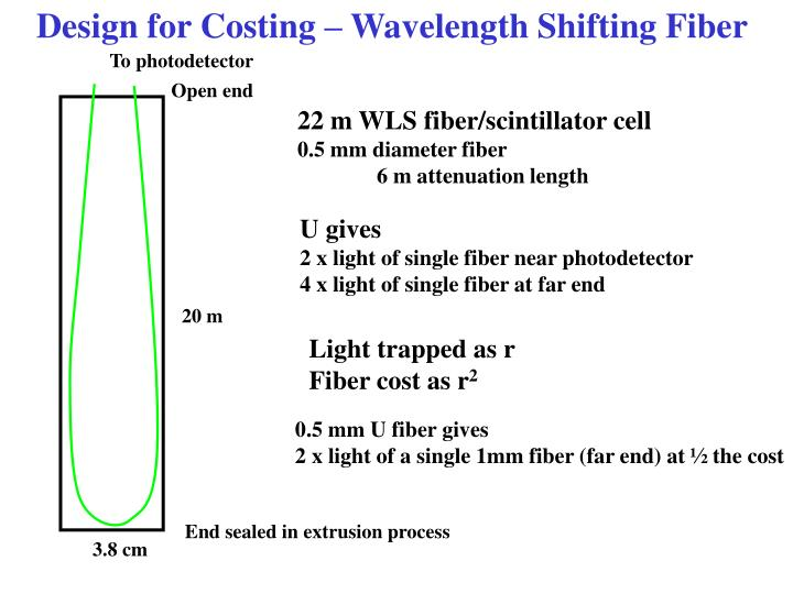 Design for costing wavelength shifting fiber