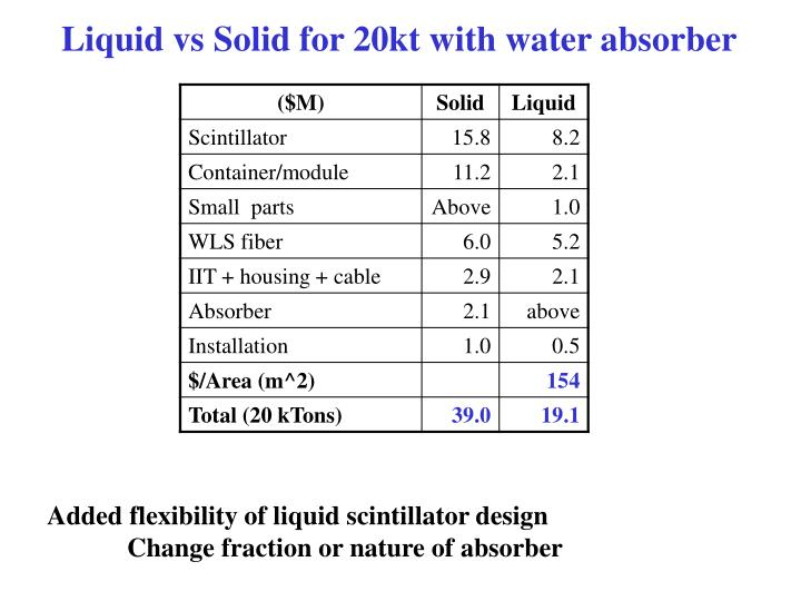 Liquid vs Solid for 20kt with water absorber