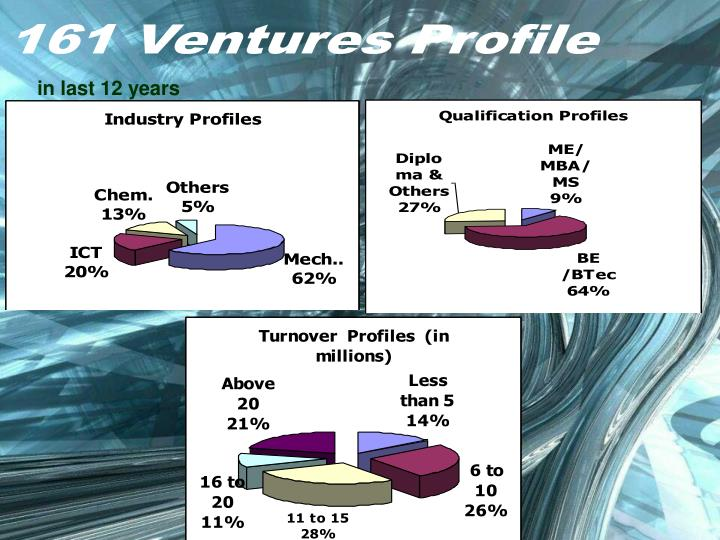 161 Ventures Profile
