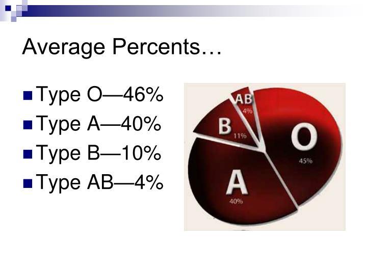 Average Percents