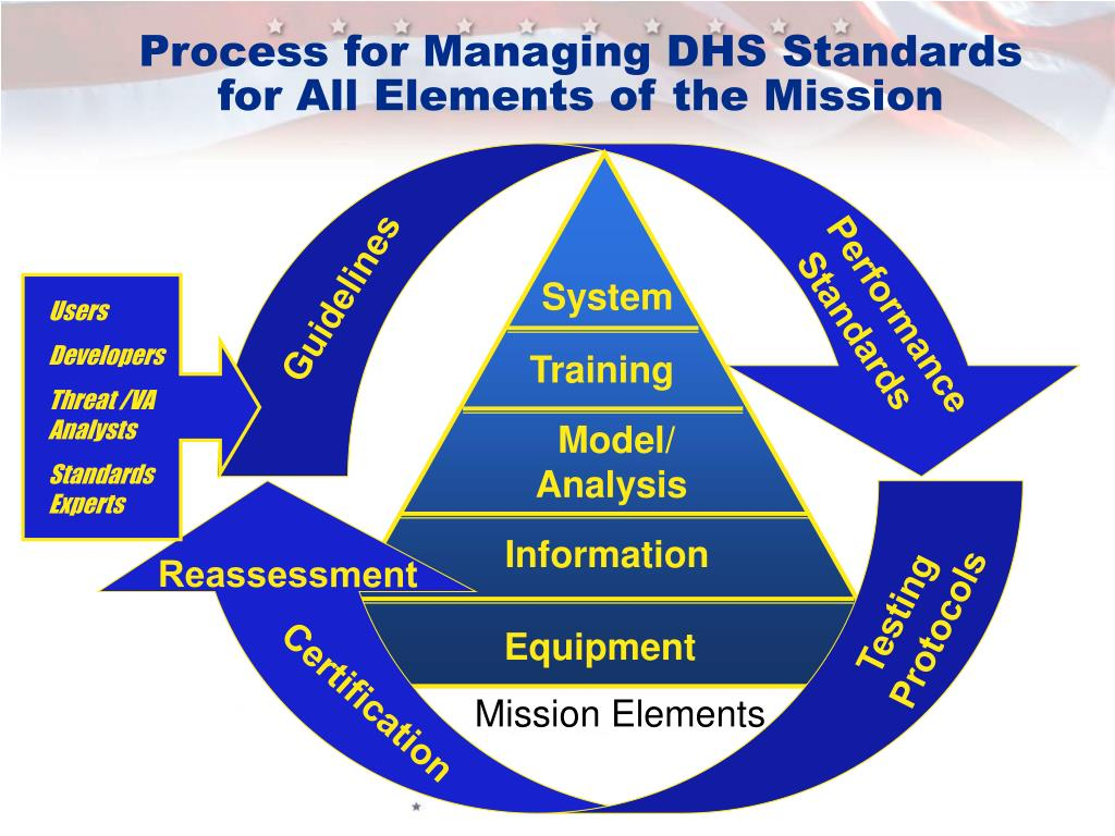 Process for Managing DHS Standards for All Elements of the Mission