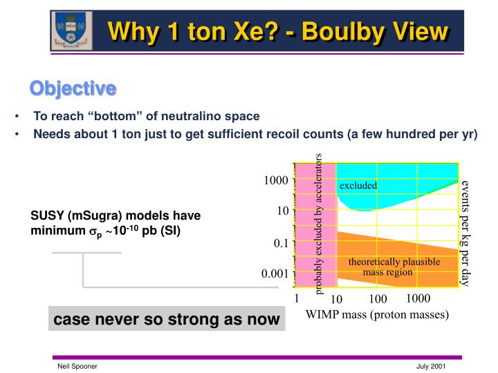 Why 1 ton xe boulby view