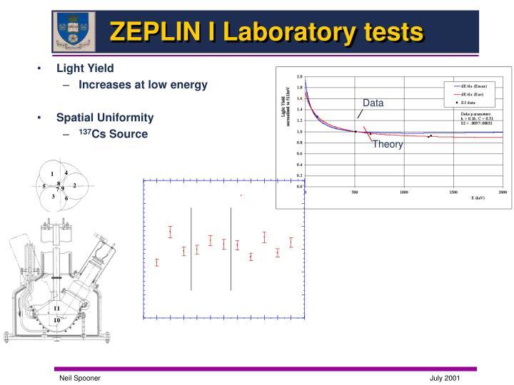 ZEPLIN I Laboratory tests