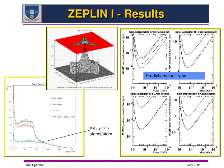 ZEPLIN I - Results