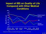 impact of ibs on quality of life compared with other medical conditions