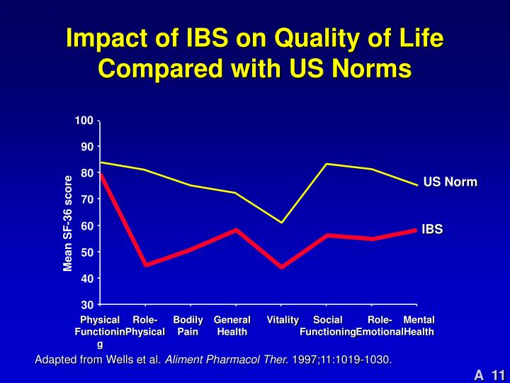 Impact of IBS on Quality of Life