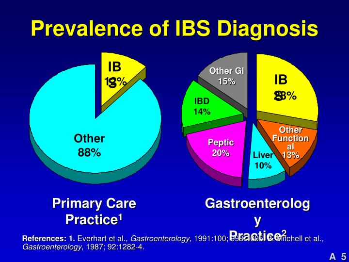 Prevalence of IBS Diagnosis
