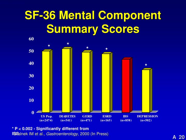 SF-36 Mental Component Summary Scores