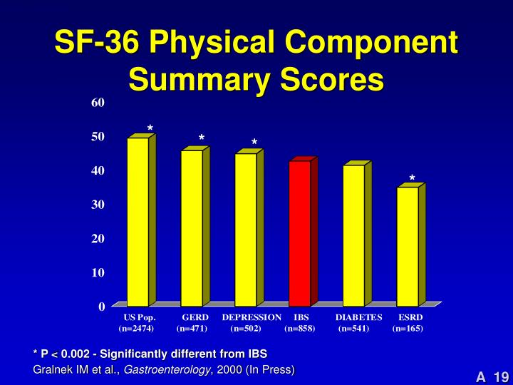 SF-36 Physical Component Summary Scores