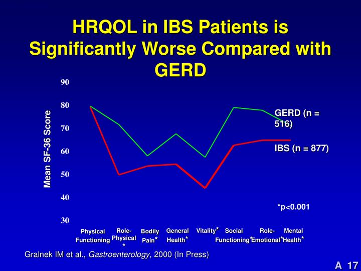 HRQOL in IBS Patients is Significantly Worse Compared with GERD