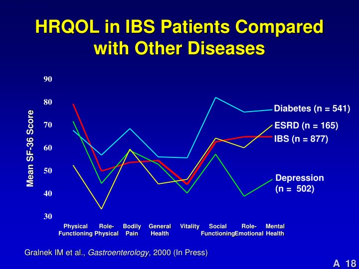 HRQOL in IBS Patients Compared with Other Diseases