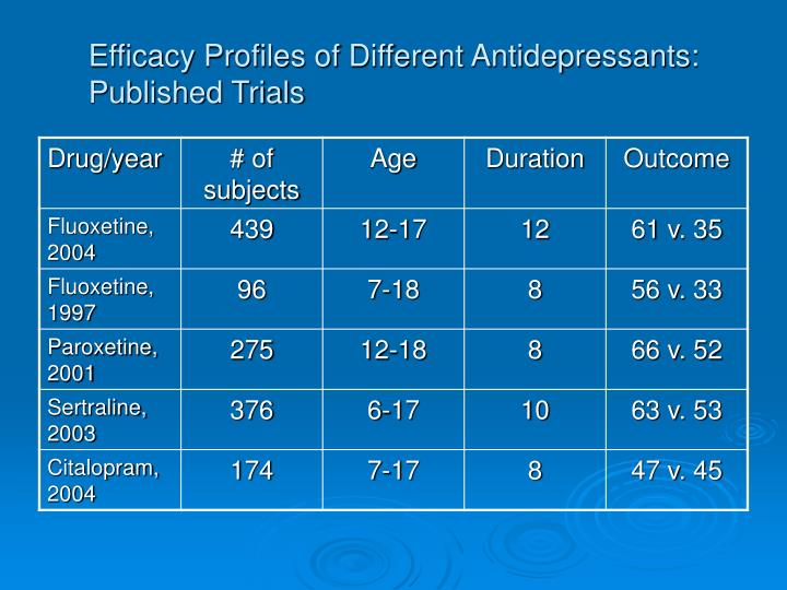 Efficacy Profiles of Different Antidepressants: Published Trials