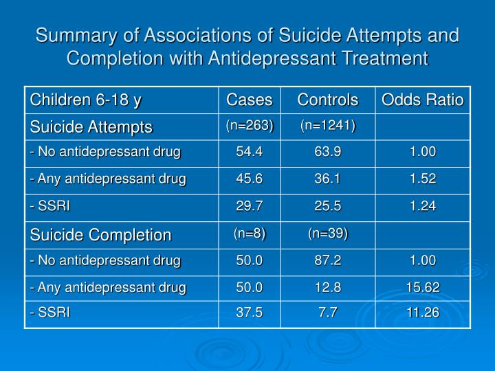 Summary of Associations of Suicide Attempts and Completion with Antidepressant Treatment