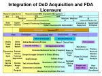 integration of dod acquisition and fda licensure