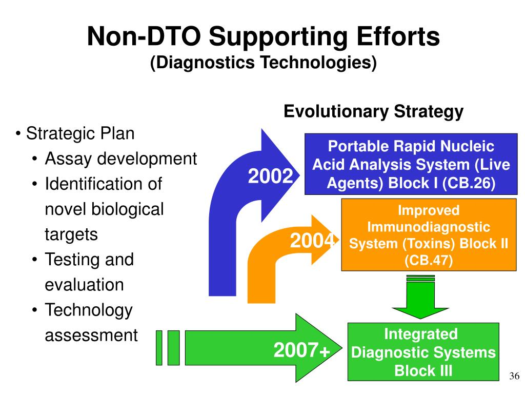 Non-DTO Supporting Efforts
