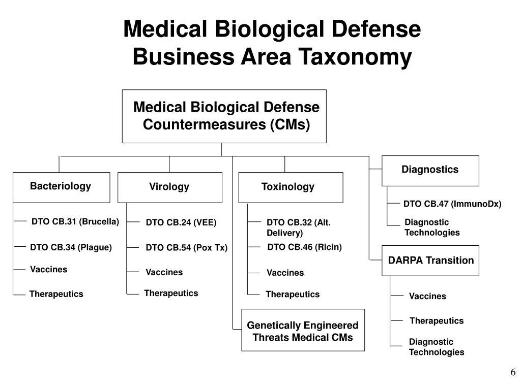 Medical Biological Defense