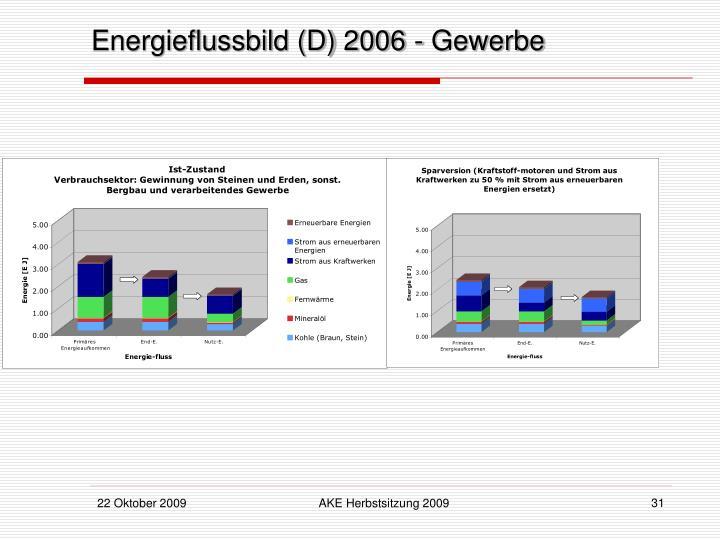 Energieflussbild (D) 2006 - Gewerbe
