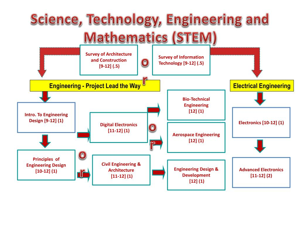 Science, Technology, Engineering and Mathematics (STEM)