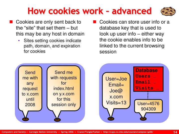 """Cookies are only sent back to the """"site"""" that set them – but this may be any host in domain"""