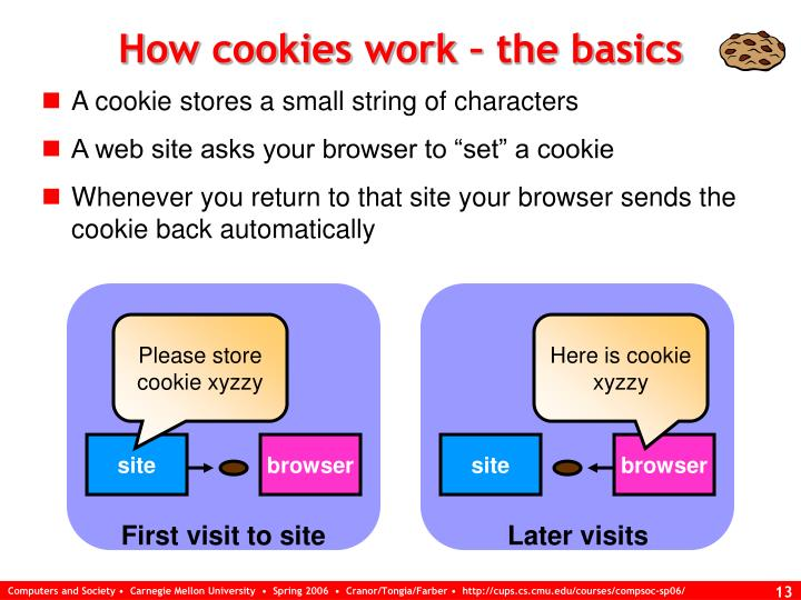 How cookies work – the basics