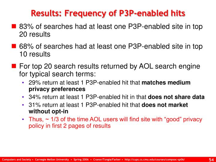 Results: Frequency of P3P-enabled hits