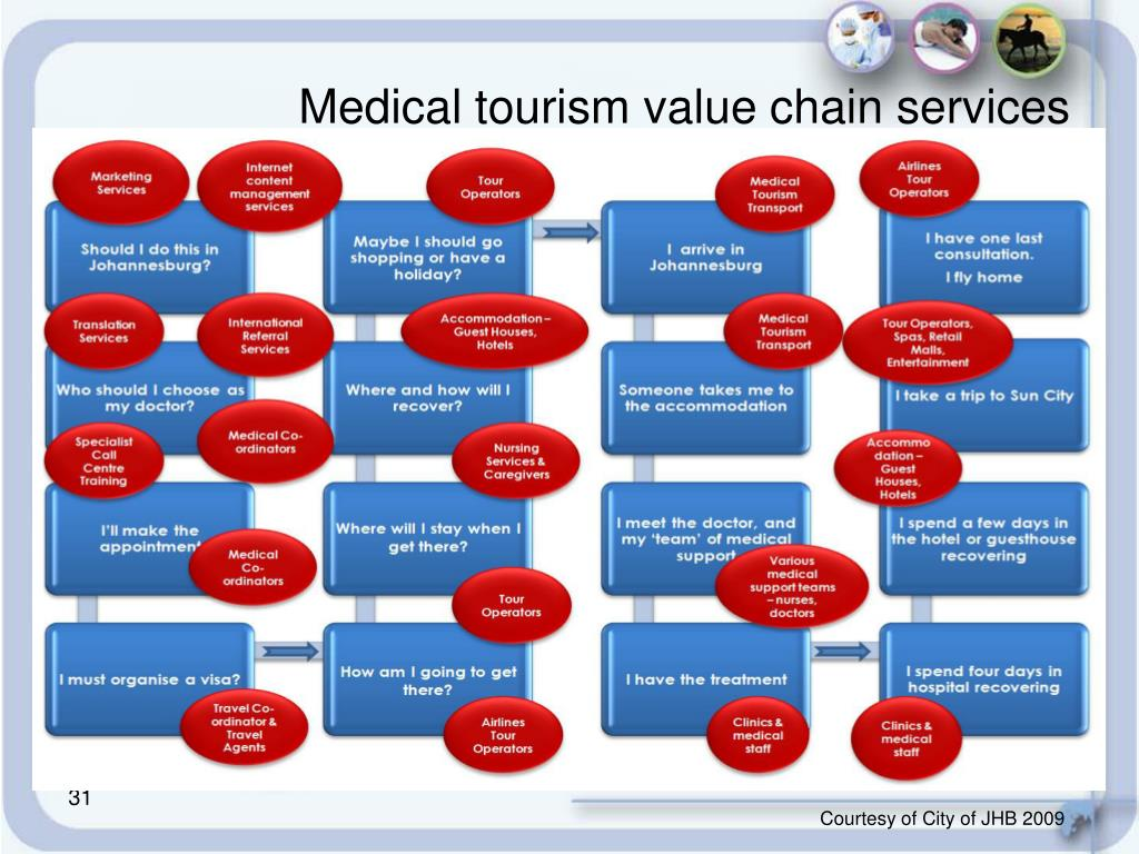 Medical tourism value chain services