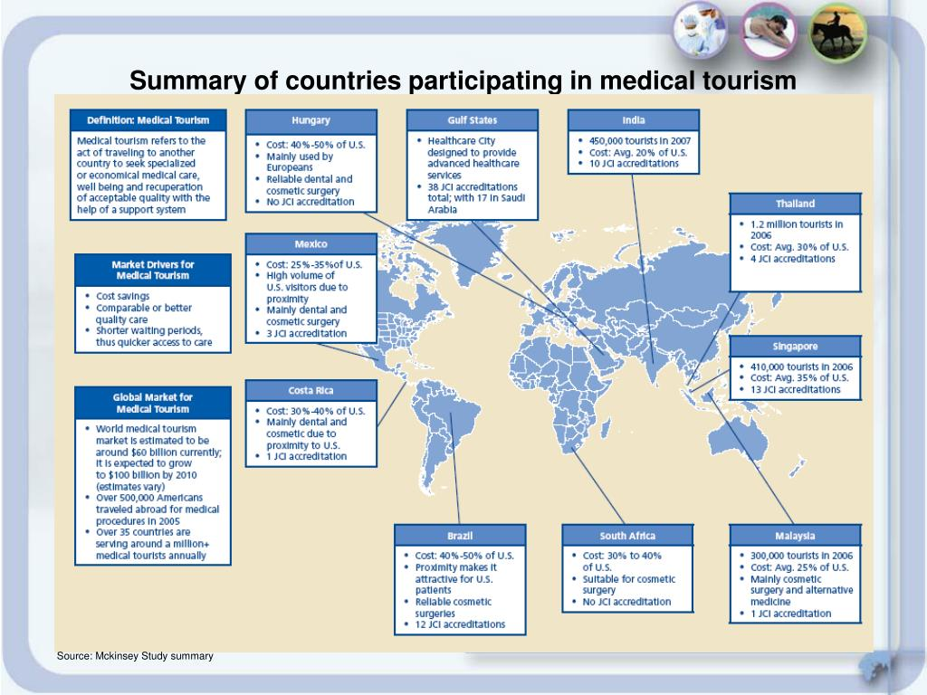 Summary of countries participating in medical tourism