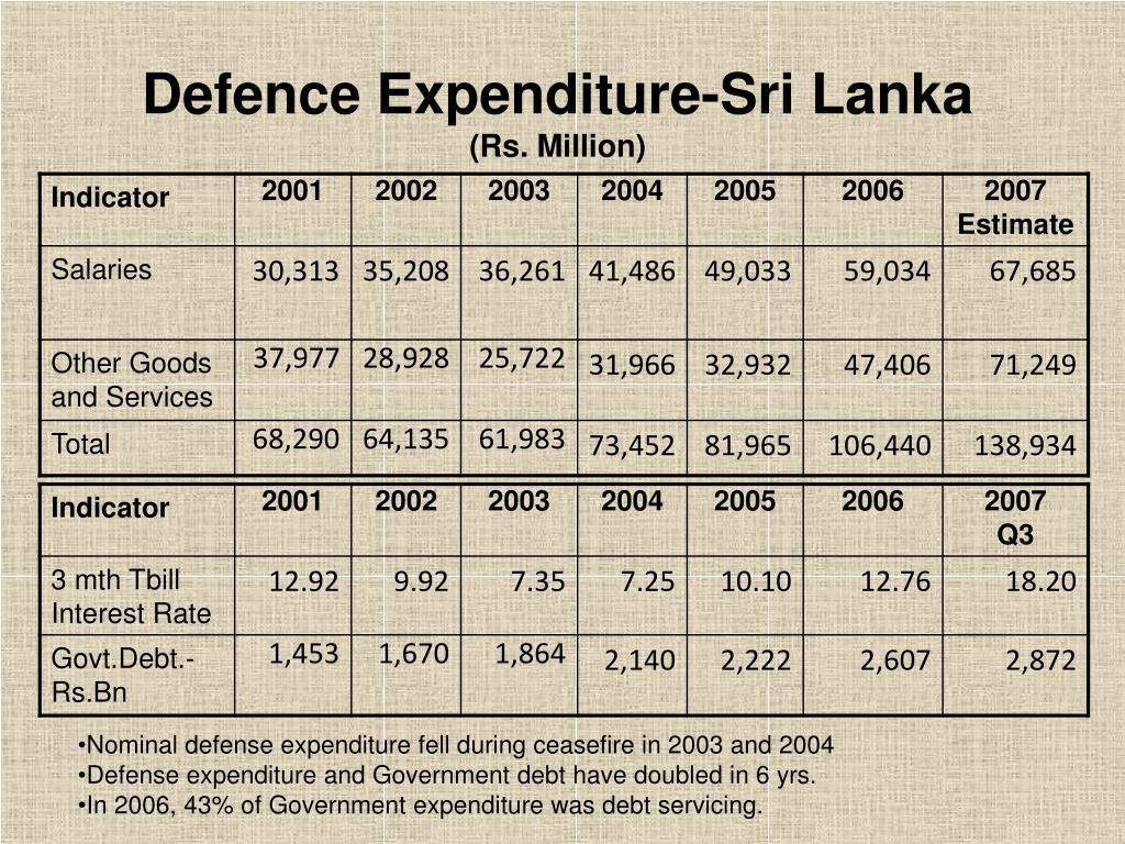 Defence Expenditure-Sri Lanka