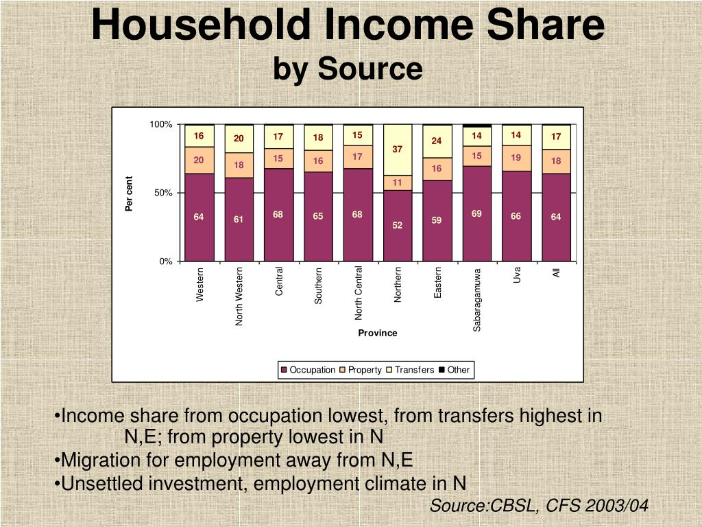 Household Income Share