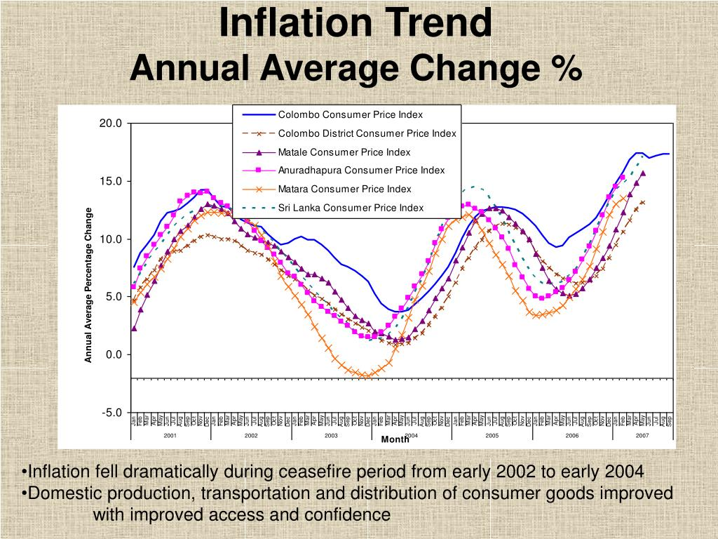 Inflation Trend