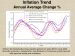 inflation trend annual average change