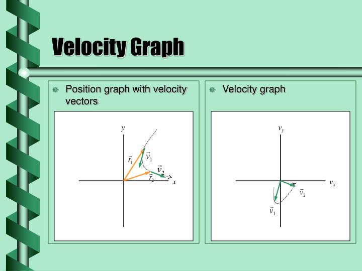 Position graph with velocity vectors