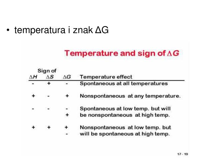 temperatura i znak