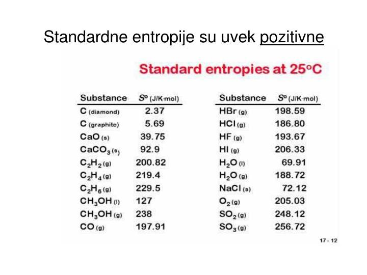 Standardne entropije su uvek