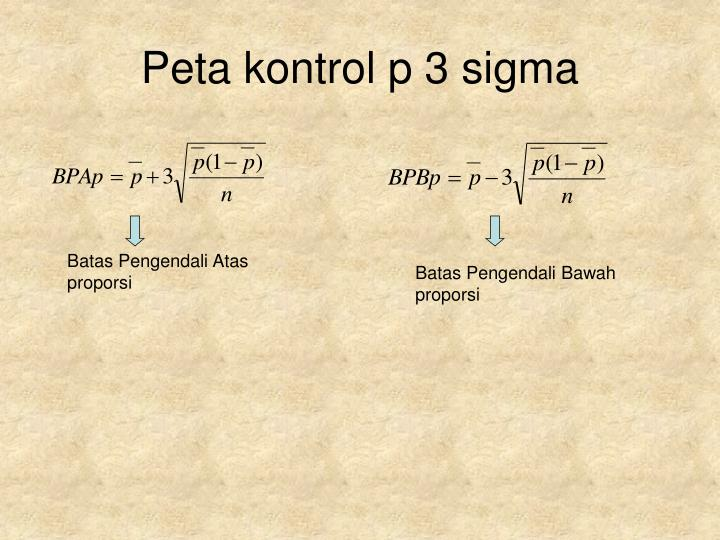 Peta kontrol p 3 sigma