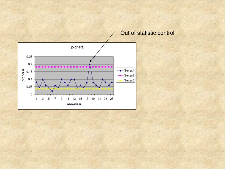 Out of statistic control