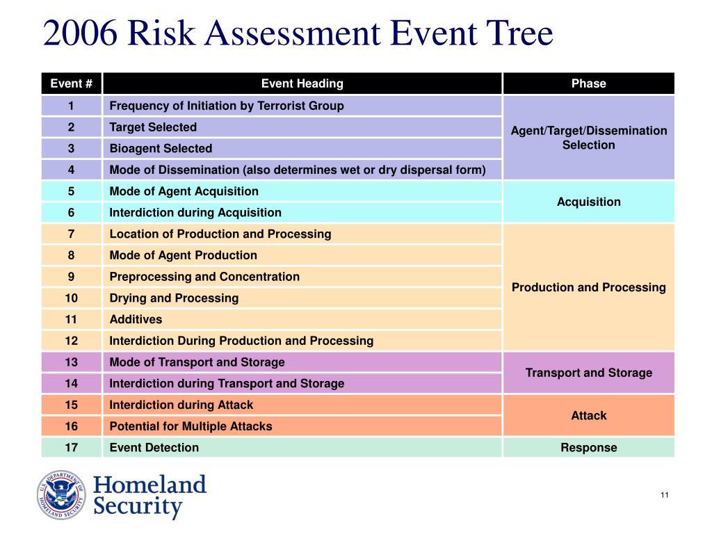 2006 Risk Assessment Event Tree