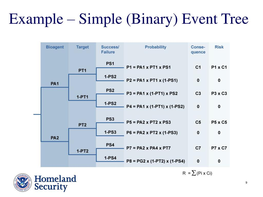 Example – Simple (Binary) Event Tree