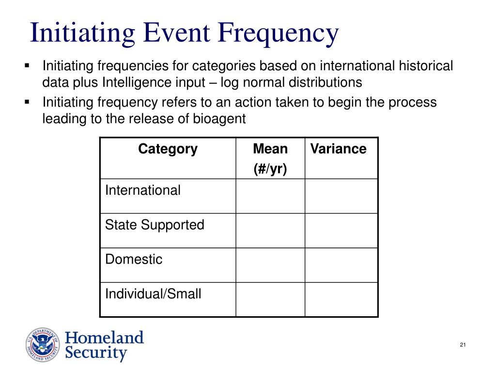Initiating Event Frequency